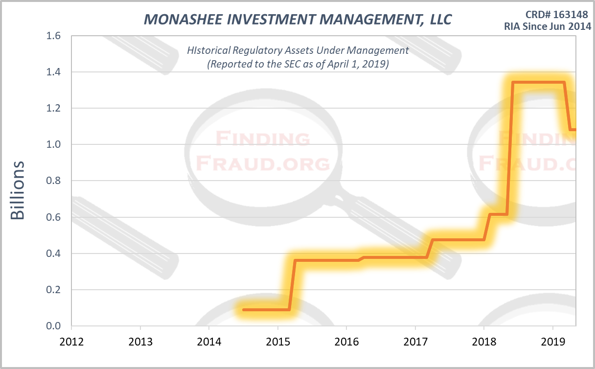 Monashee Investment Management Llc Finding Fraud Initial Research